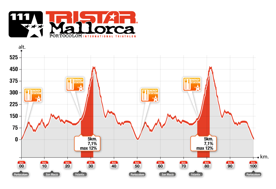 Cykelbana Tristar Mallorca 111, Portocolom Triathlon International